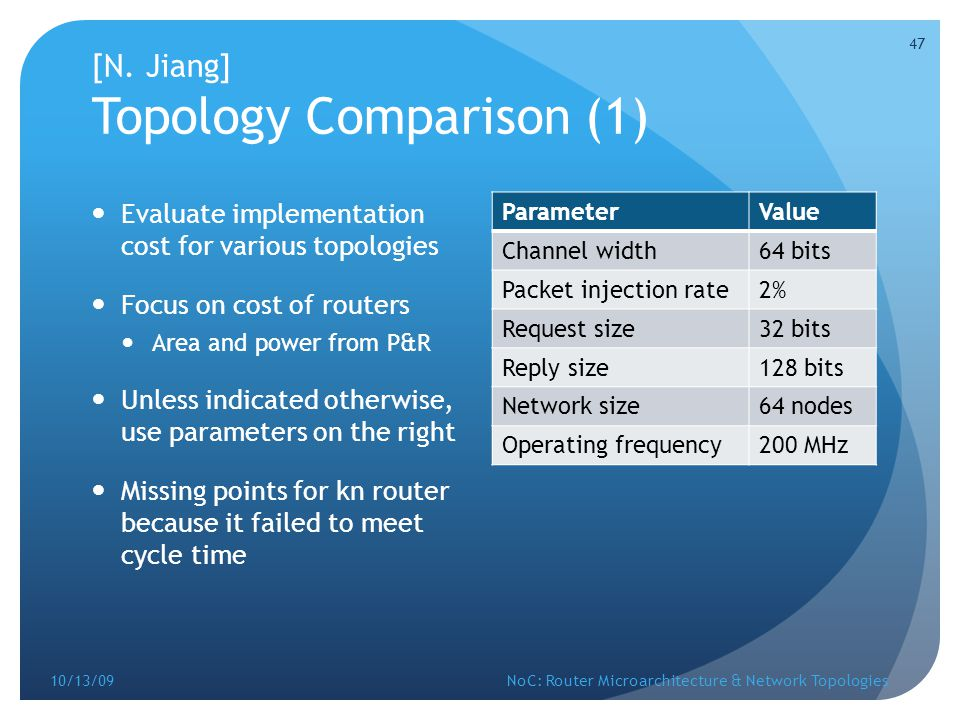 [N. Jiang] Topology Comparison (1)